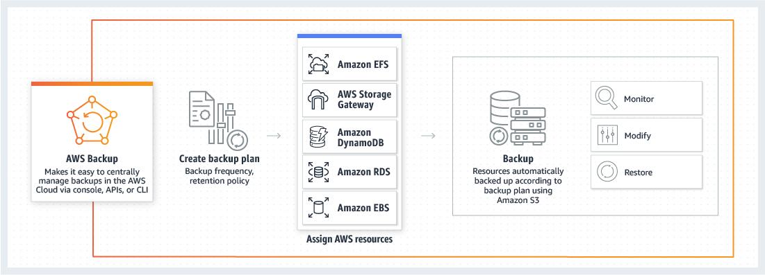product-page-diagram_aws_backup_how-it-works.aafc7b1324fd4d8b52e9fbcd5c95e14529de27c6